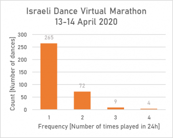 Frequency counts global marathon 2020.png